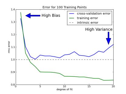 plot_bias_variance_examples_31