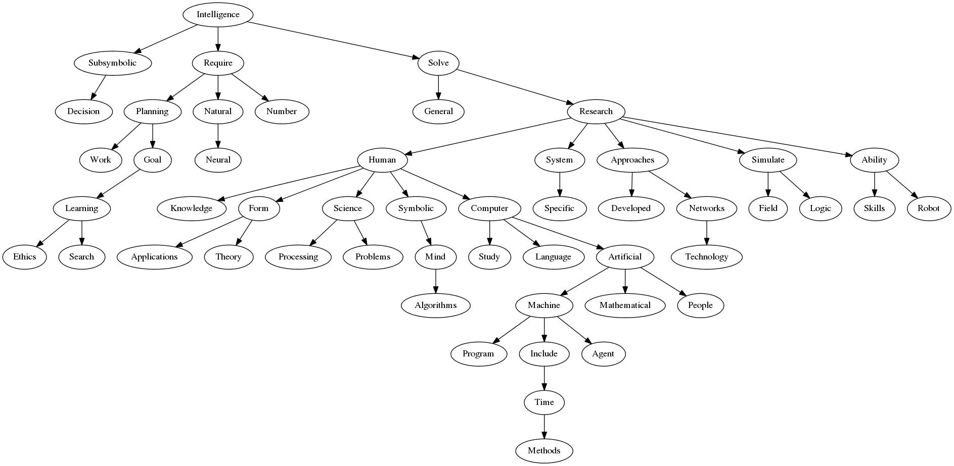 Artificial Intelligence Sachin Joglekars Blog Perfect Circle Cruise Control Wiring Diagram Ai