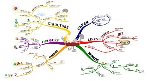 laws_mindmap
