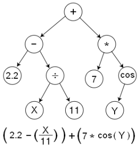 Genetic_Program_Tree