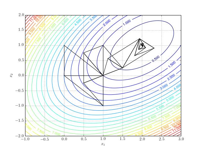 Nelder-Mead Optimization | Sachin Joglekar's blog