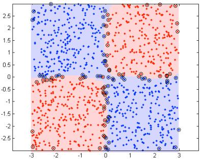 svm_nonlinear_2class_quadrant